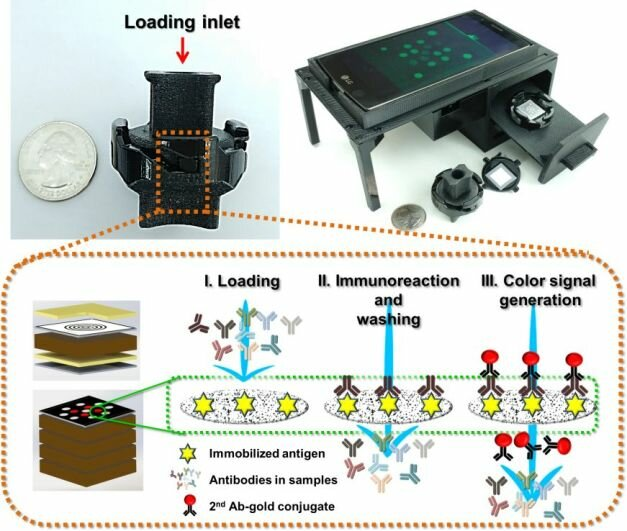 February 11, 2019 | Paper-Based Multi Target Diagnostic Test Enables New Applications