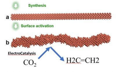 September 16, 2020 | From CO2 to Ethylene — UCLA and Caltech Researchers Discover Effective Pathway to Convert Greenhouse Gas into Valuable Products