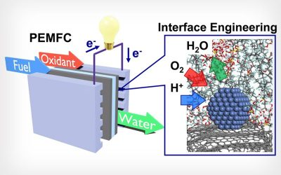 November 9, 2020 | UCLA-led research shows efficient and inexpensive fuel-cells in sight
