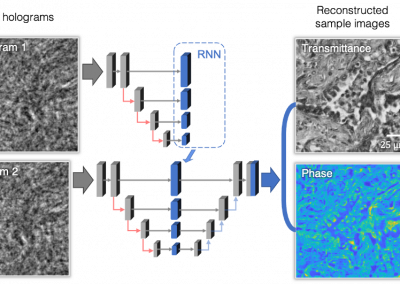 June 9, 2021 | Faster holographic imaging using recurrent neural networks