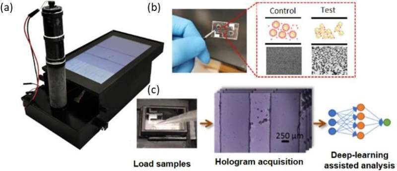 August 2, 2021 | Deep learning and holography create a better point-of-care sensor